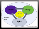 mind body spirit connection