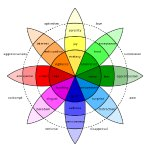 types of feelings and emotions, plutchiks wheel of emotions