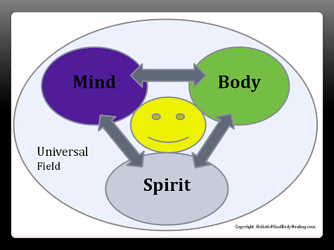 definition of holistic, mind body spirit diagram