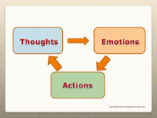 thoughts emotions actions chart